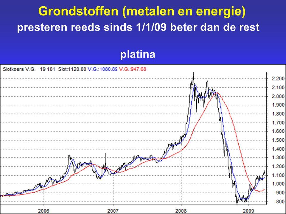Grondstoffen (metalen en energie) presteren reeds sinds 1/1/09 beter dan de rest platina