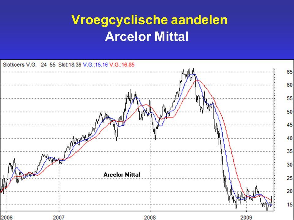 Vroegcyclische aandelen Arcelor Mittal