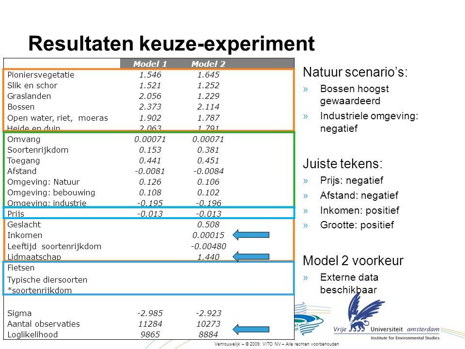 30/05/201615 Vertrouwelijk – © 2009, VITO NV – Alle rechten voorbehouden Resultaten keuze-experiment Natuur scenario's: »Bossen hoogst gewaardeerd »Industriele omgeving: negatief Juiste tekens: »Prijs: negatief »Afstand: negatief »Inkomen: positief »Grootte: positief Model 2 voorkeur »Externe data beschikbaar AttribuutModel 1Model 2 Pioniersvegetatie1.5461.645 Slik en schor1.5211.252 Graslanden2.0561.229 Bossen2.3732.114 Open water, riet, moeras1.9021.787 Heide en duin2.0631.791 Omvang0.00071 Soortenrijkdom0.1530.381 Toegang0.4410.451 Afstand-0.0081-0.0084 Omgeving: Natuur0.1260.106 Omgeving: bebouwing0.1080.102 Omgeving: industrie-0.195-0.196 Prijs-0.013 Geslacht0.508 Inkomen0.00015 Leeftijd soortenrijkdom-0.00480 Lidmaatschap1.440 Fietsen Typische diersoorten *soortenrijkdom Sigma-2.985-2.923 Aantal observaties1128410273 Loglikelihood98658884