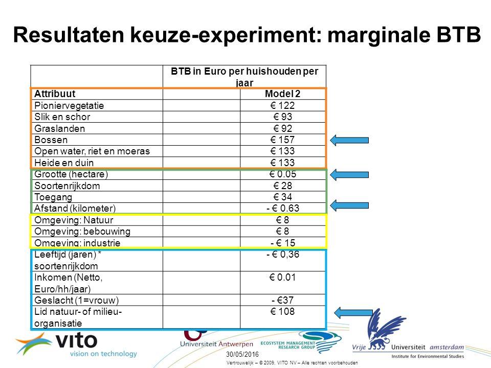 30/05/201616 Vertrouwelijk – © 2009, VITO NV – Alle rechten voorbehouden Resultaten keuze-experiment: marginale BTB BTB in Euro per huishouden per jaar AttribuutModel 2 Pioniervegetatie€ 122 Slik en schor€ 93 Graslanden€ 92 Bossen€ 157 Open water, riet en moeras€ 133 Heide en duin€ 133 Grootte (hectare)€ 0.05 Soortenrijkdom€ 28 Toegang€ 34 Afstand (kilometer)- € 0.63 Omgeving: Natuur€ 8 Omgeving: bebouwing€ 8 Omgeving: industrie- € 15 Leeftijd (jaren) * soortenrijkdom - € 0,36 Inkomen (Netto, Euro/hh/jaar) € 0.01 Geslacht (1=vrouw) - €37 Lid natuur- of milieu- organisatie € 108