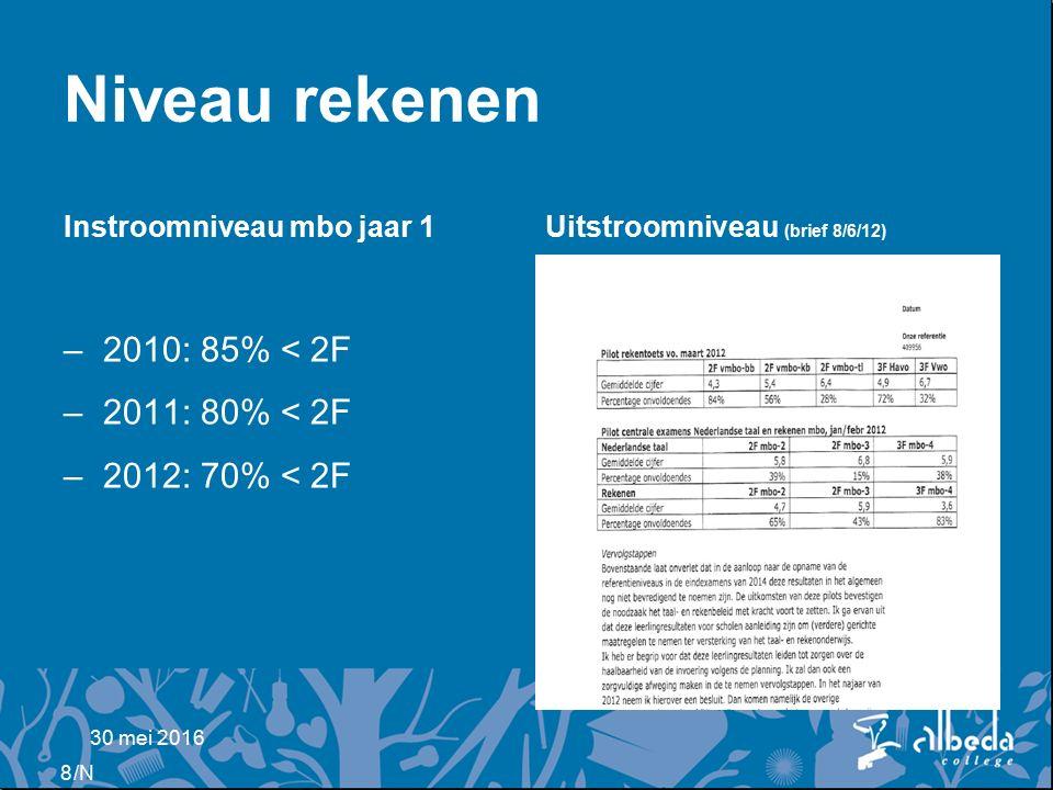 /N Niveau rekenen Instroomniveau mbo jaar 1 –2010: 85% < 2F –2011: 80% < 2F –2012: 70% < 2F Uitstroomniveau (brief 8/6/12) 30 mei 2016 8