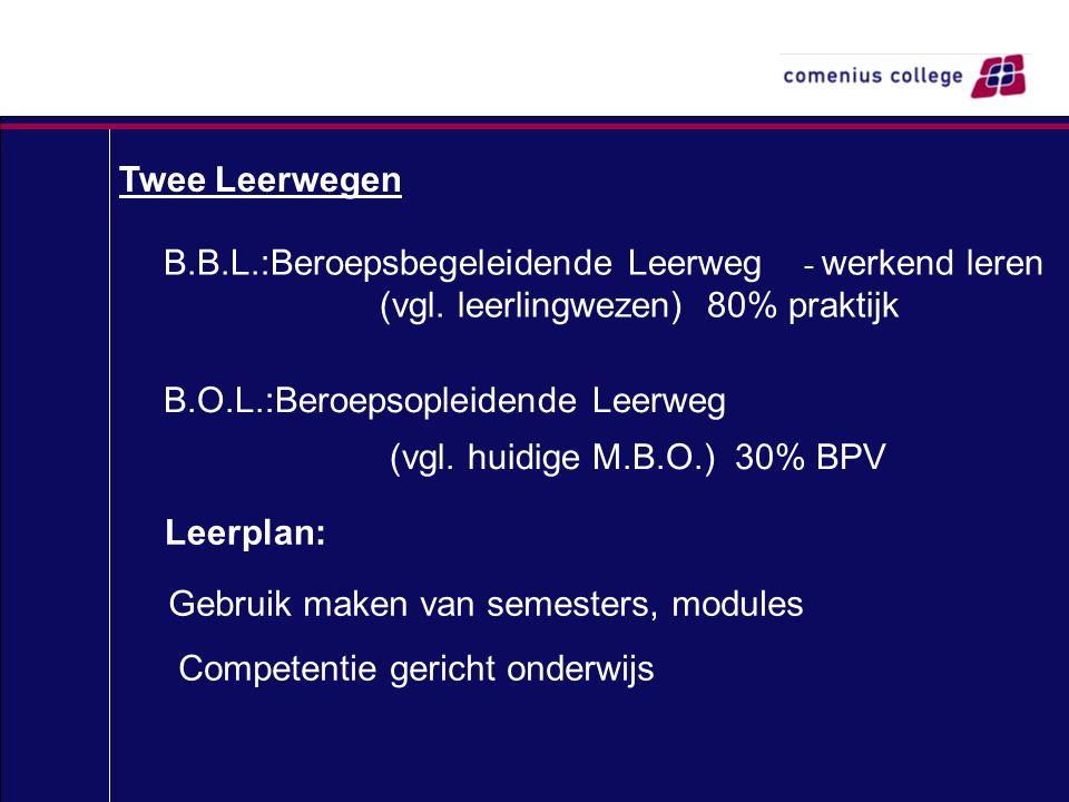 Twee Leerwegen B.B.L.:Beroepsbegeleidende Leerweg - werkend leren (vgl. leerlingwezen) 80% praktijk B.O.L.:Beroepsopleidende Leerweg (vgl. huidige M.B