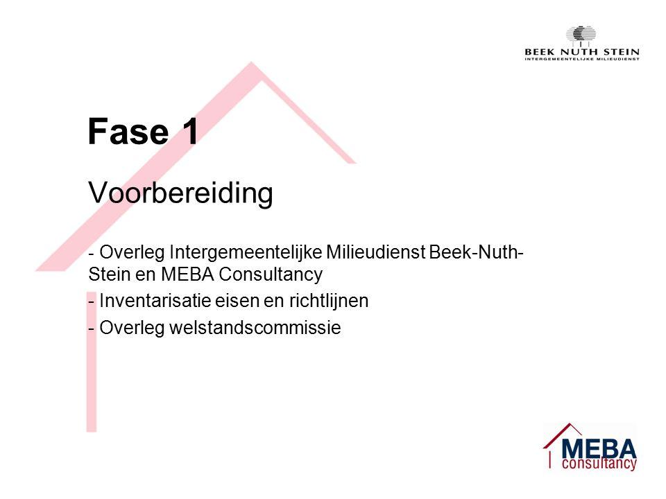 Fase 1 Voorbereiding - Overleg Intergemeentelijke Milieudienst Beek-Nuth- Stein en MEBA Consultancy - Inventarisatie eisen en richtlijnen - Overleg welstandscommissie