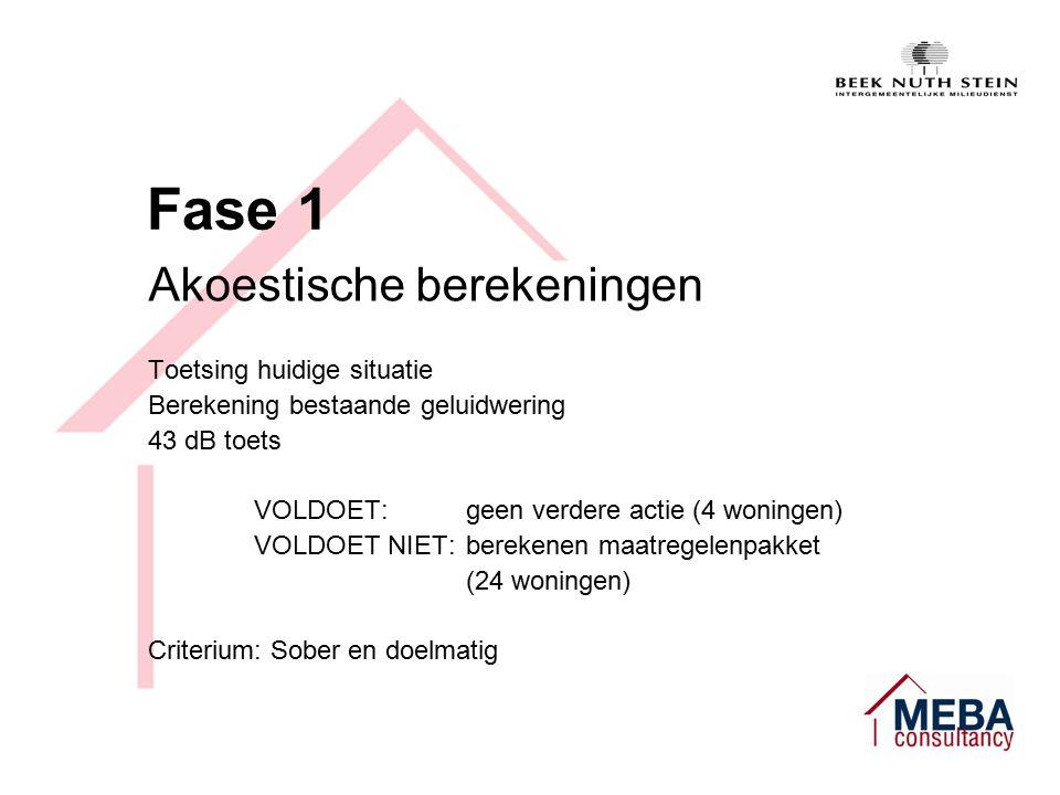 Fase 1 Akoestische berekeningen Toetsing huidige situatie Berekening bestaande geluidwering 43 dB toets VOLDOET:geen verdere actie (4 woningen) VOLDOET NIET:berekenen maatregelenpakket (24 woningen) Criterium: Sober en doelmatig