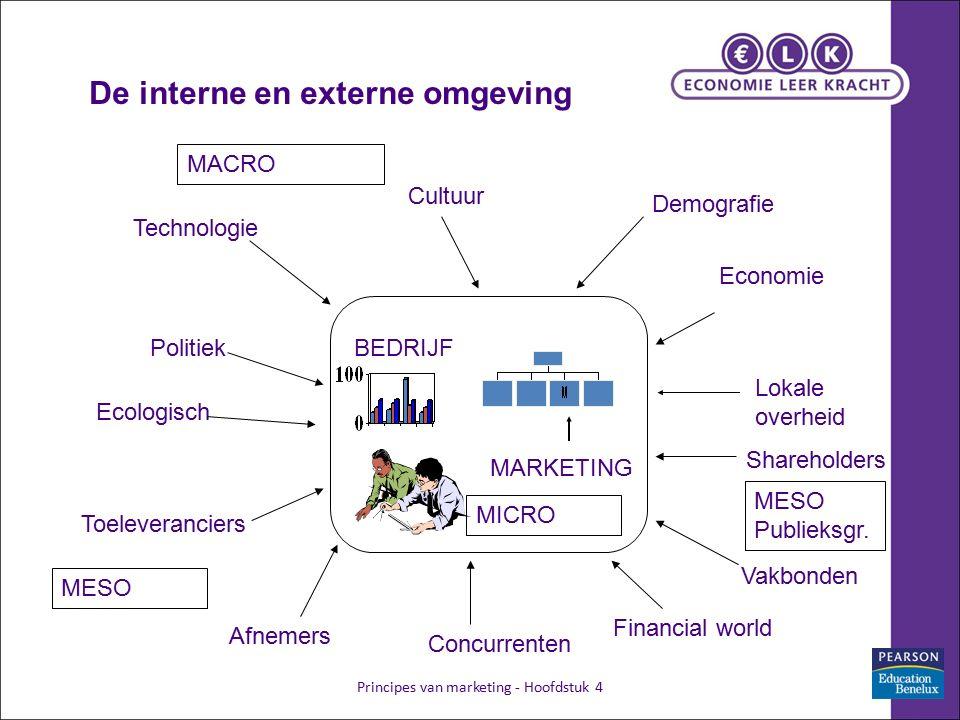 Principes van marketing - Hoofdstuk 415 De interne en externe omgeving BEDRIJF Technologie Toeleveranciers Politiek Economie Vakbonden Demografie Afne