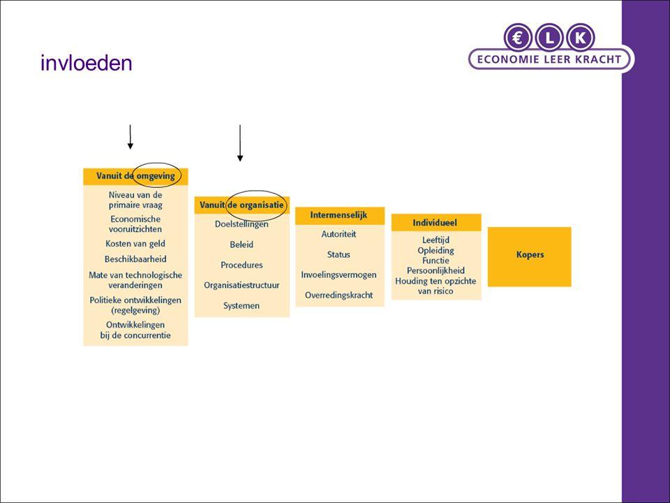 Micro, meso en Macro-omgeving Hoofdstuk 44 Bron: http://www.kernstofb.noordhoff.nl/
