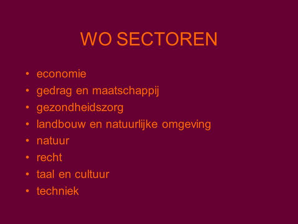 WO SECTOREN economie gedrag en maatschappij gezondheidszorg landbouw en natuurlijke omgeving natuur recht taal en cultuur techniek