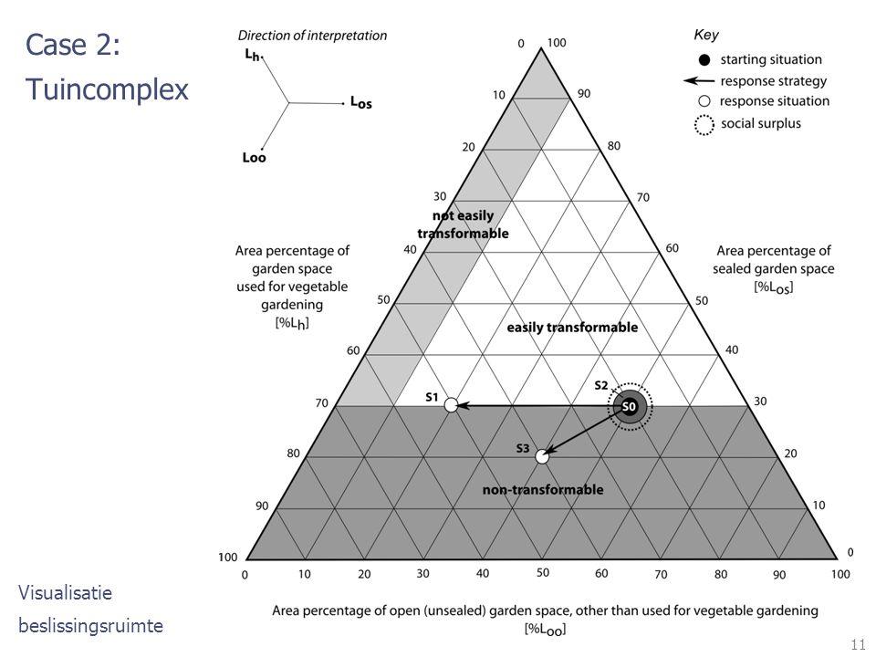 11 Case 2: Tuincomplex Visualisatie beslissingsruimte