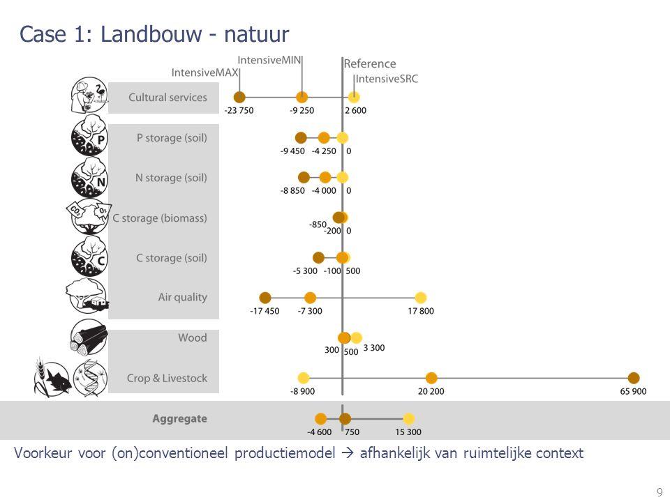 9 Case 1: Landbouw - natuur Voorkeur voor (on)conventioneel productiemodel  afhankelijk van ruimtelijke context