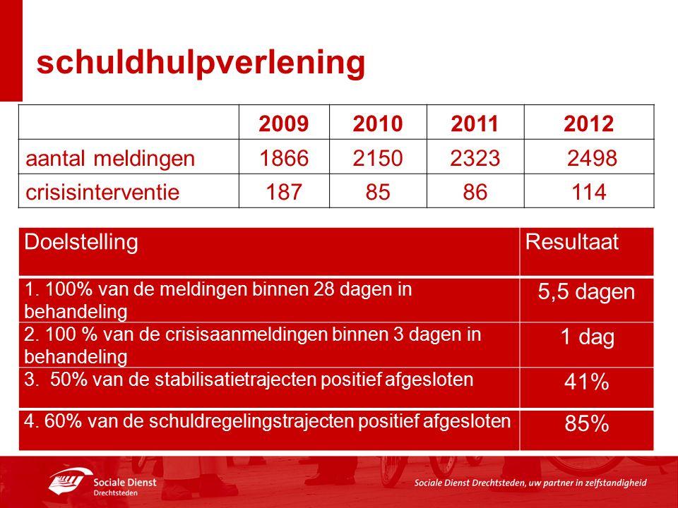 schuldhulpverlening 2009201020112012 aantal meldingen186621502323 2498 crisisinterventie1878586114 Doelstelling Resultaat 1.