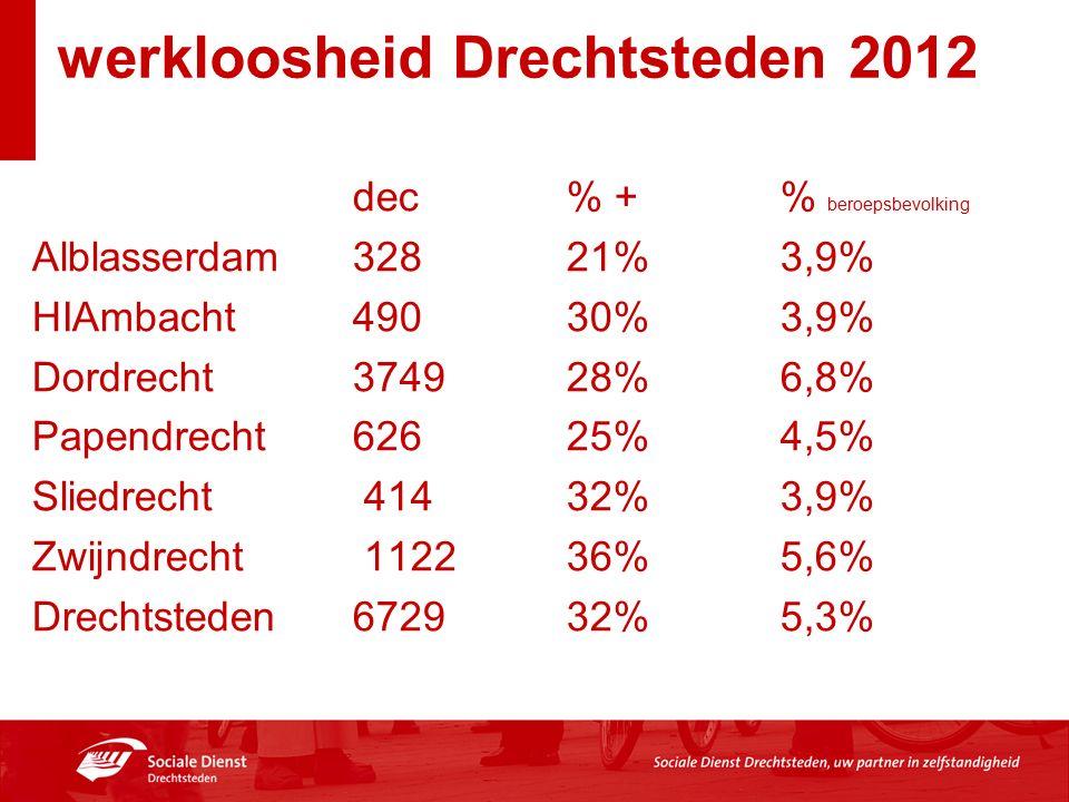 werkloosheid Drechtsteden 2012 dec % +% beroepsbevolking Alblasserdam 328 21% 3,9% HIAmbacht 490 30% 3,9% Dordrecht 3749 28% 6,8% Papendrecht 626 25% 4,5% Sliedrecht 414 32% 3,9% Zwijndrecht 1122 36% 5,6% Drechtsteden 6729 32% 5,3%