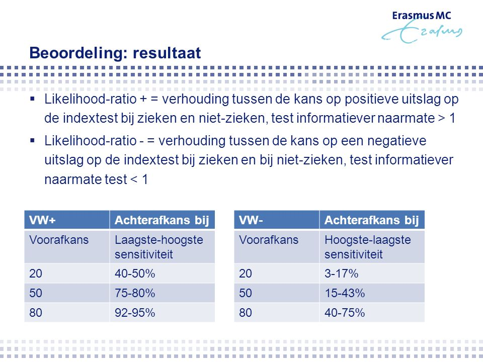 Beoordeling: resultaat  Likelihood-ratio + = verhouding tussen de kans op positieve uitslag op de indextest bij zieken en niet-zieken, test informatiever naarmate > 1  Likelihood-ratio - = verhouding tussen de kans op een negatieve uitslag op de indextest bij zieken en bij niet-zieken, test informatiever naarmate test < 1 VW+Achterafkans bij VoorafkansLaagste-hoogste sensitiviteit 2040-50% 5075-80% 8092-95% VW-Achterafkans bij VoorafkansHoogste-laagste sensitiviteit 203-17% 5015-43% 8040-75%