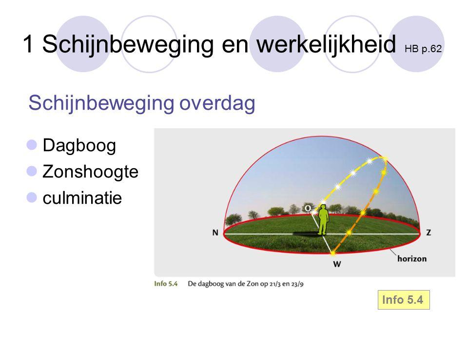 1 Schijnbeweging en werkelijkheid HB p.62 Dagboog Zonshoogte culminatie Info 5.4 Schijnbeweging overdag