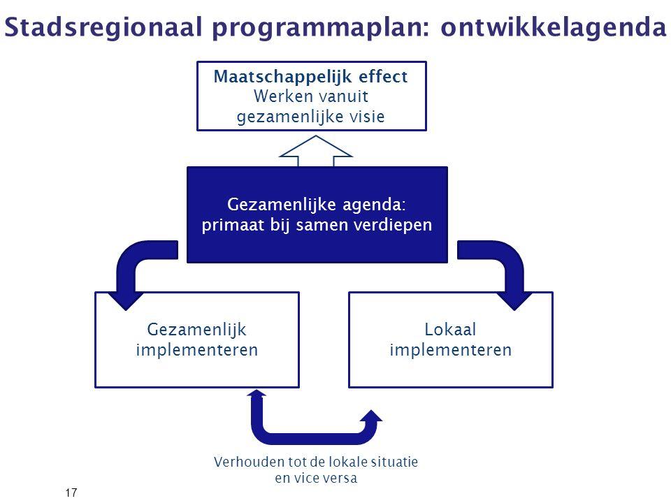 Stadsregionaal programmaplan: ontwikkelagenda 17 Gezamenlijk implementeren Lokaal implementeren Verhouden tot de lokale situatie en vice versa Gezamenlijke agenda: primaat bij samen verdiepen Maatschappelijk effect Werken vanuit gezamenlijke visie