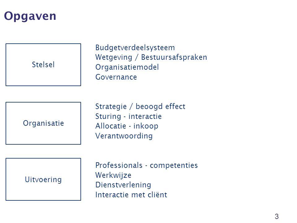 Opgaven 3 Stelsel Organisatie Uitvoering Budgetverdeelsysteem Wetgeving / Bestuursafspraken Organisatiemodel Governance Strategie / beoogd effect Sturing - interactie Allocatie - inkoop Verantwoording Professionals - competenties Werkwijze Dienstverlening Interactie met cliënt