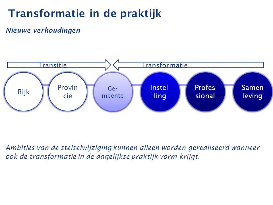 Welzijn Nieuwe Stijl 1.Gericht op de vraag achter de vraag 2.