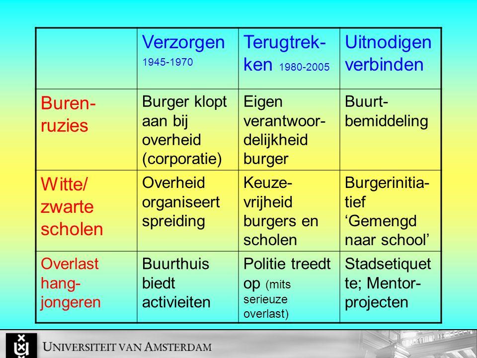 Verzorgen 1945-1970 Terugtrek- ken 1980-2005 Uitnodigen verbinden Buren- ruzies Burger klopt aan bij overheid (corporatie) Eigen verantwoor- delijkhei