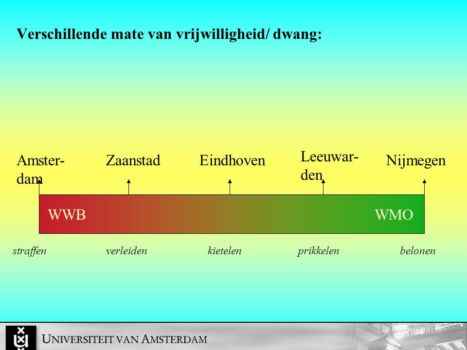 Verschillende mate van vrijwilligheid/ dwang: Amster- dam Leeuwar- den EindhovenZaanstadNijmegen straffenverleiden kietelen prikkelen belonen WWBWMO