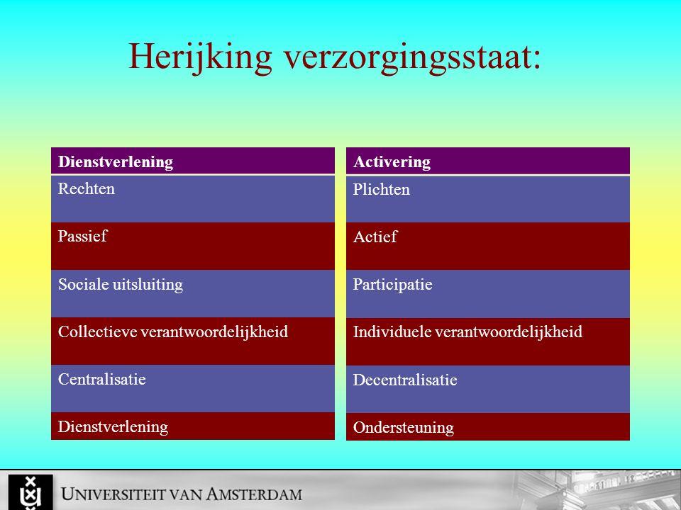 Herijking verzorgingsstaat: Dienstverlening Rechten Passief Sociale uitsluiting Collectieve verantwoordelijkheid Centralisatie Dienstverlening Activer