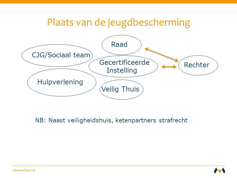 vanmontfoort.nl Plaats van de jeugdbescherming CJG/Sociaal team Gecertificeerde Instelling Rechter Hulpverlening NB: Naast veiligheidshuis, ketenpartners strafrecht Veilig Thuis Raad