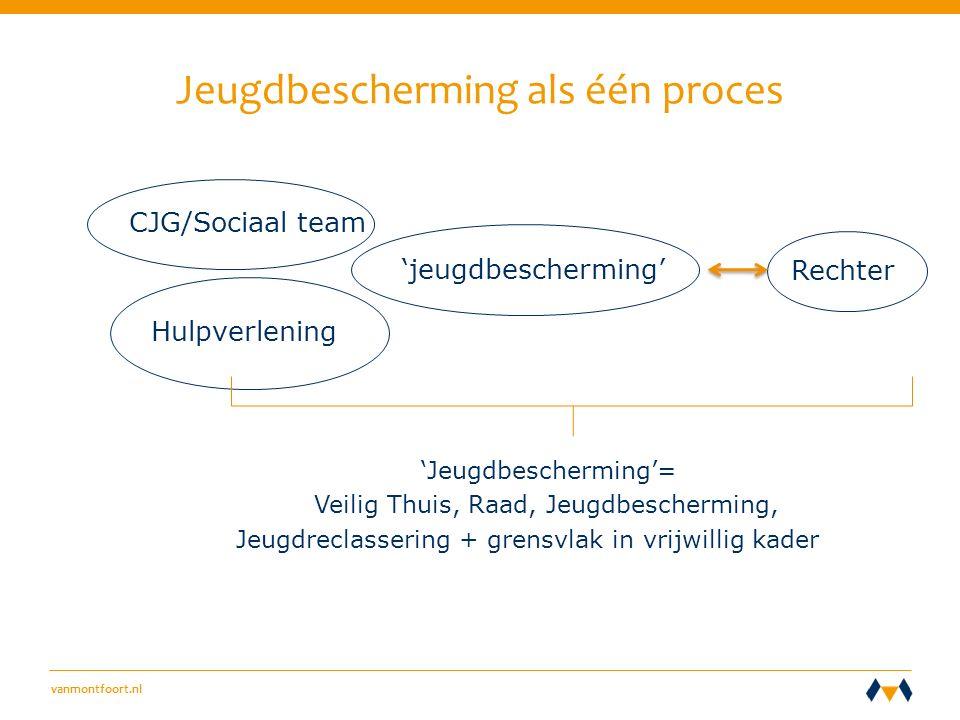 vanmontfoort.nl Jeugdbescherming als één proces CJG/Sociaal team 'jeugdbescherming' Rechter Hulpverlening 'Jeugdbescherming'= Veilig Thuis, Raad, Jeugdbescherming, Jeugdreclassering + grensvlak in vrijwillig kader