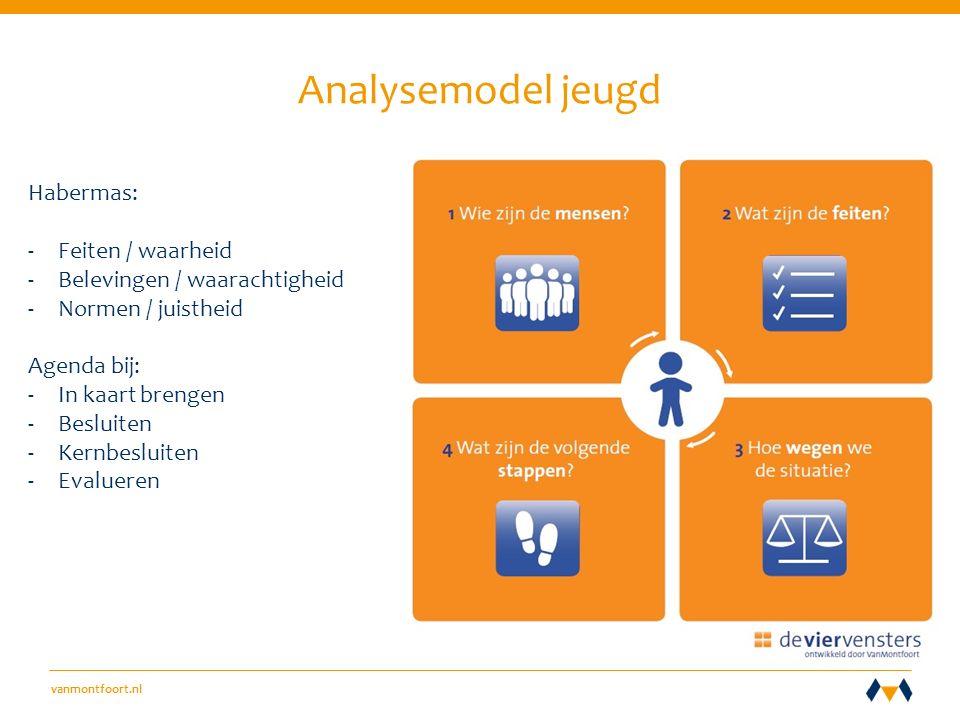 vanmontfoort.nl Analysemodel jeugd Habermas: -Feiten / waarheid -Belevingen / waarachtigheid -Normen / juistheid Agenda bij: -In kaart brengen -Besluiten -Kernbesluiten -Evalueren