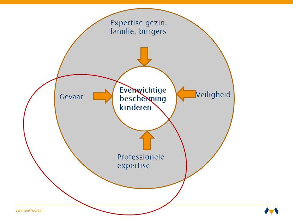 vanmontfoort.nl 2 D E FEITEN 2.1 D E TIJDLIJN  De hulpverleningsgeschiedenis (levert zicht op instellingsnetwerk rond de jeugdige)  De justitiële voorgeschiedenis (straf- en civielrechtelijk)  Bij een maatregel: soort en voorwaarden, en eventuele straf.