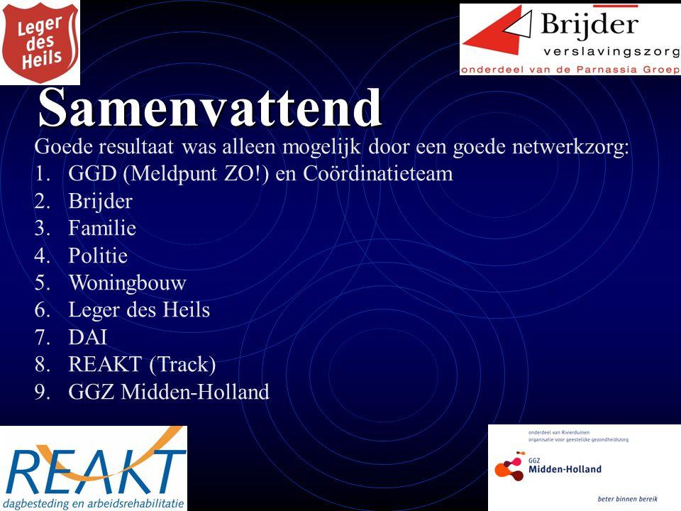 Samenvattend Goede resultaat was alleen mogelijk door een goede netwerkzorg: 1.GGD (Meldpunt ZO!) en Coördinatieteam 2.Brijder 3.Familie 4.Politie 5.Woningbouw 6.Leger des Heils 7.DAI 8.REAKT (Track) 9.GGZ Midden-Holland