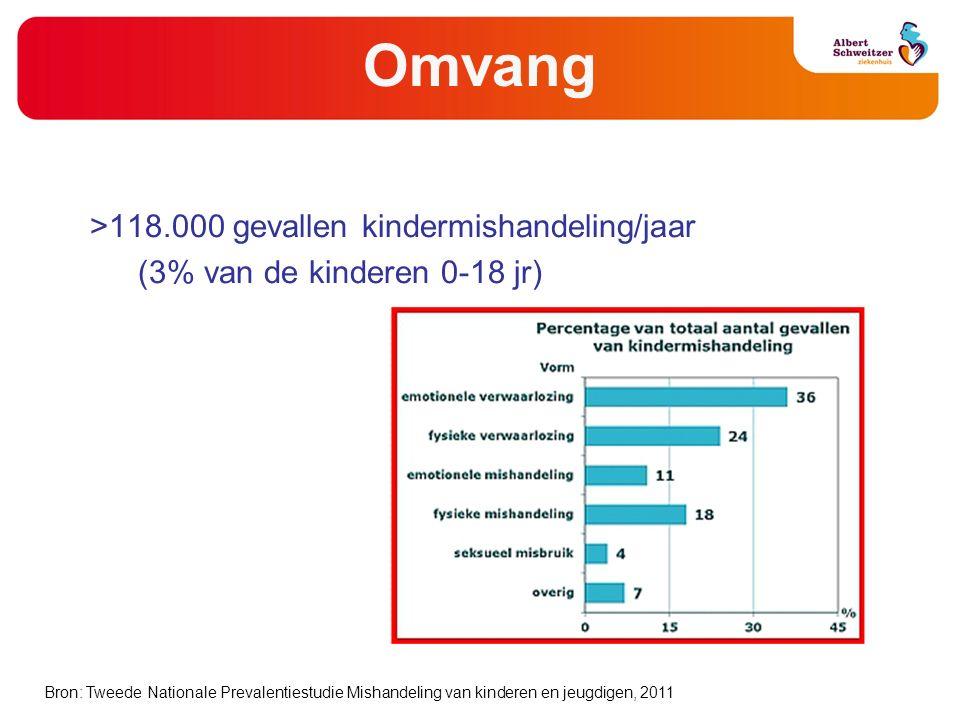 Omvang >118.000 gevallen kindermishandeling/jaar (3% van de kinderen 0-18 jr) Bron: Tweede Nationale Prevalentiestudie Mishandeling van kinderen en je