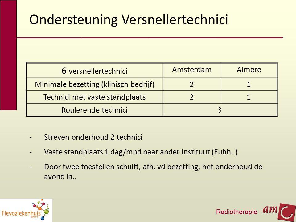 Ondersteuning Versnellertechnici 6 versnellertechnici AmsterdamAlmere Minimale bezetting (klinisch bedrijf)21 Technici met vaste standplaats21 Roulere