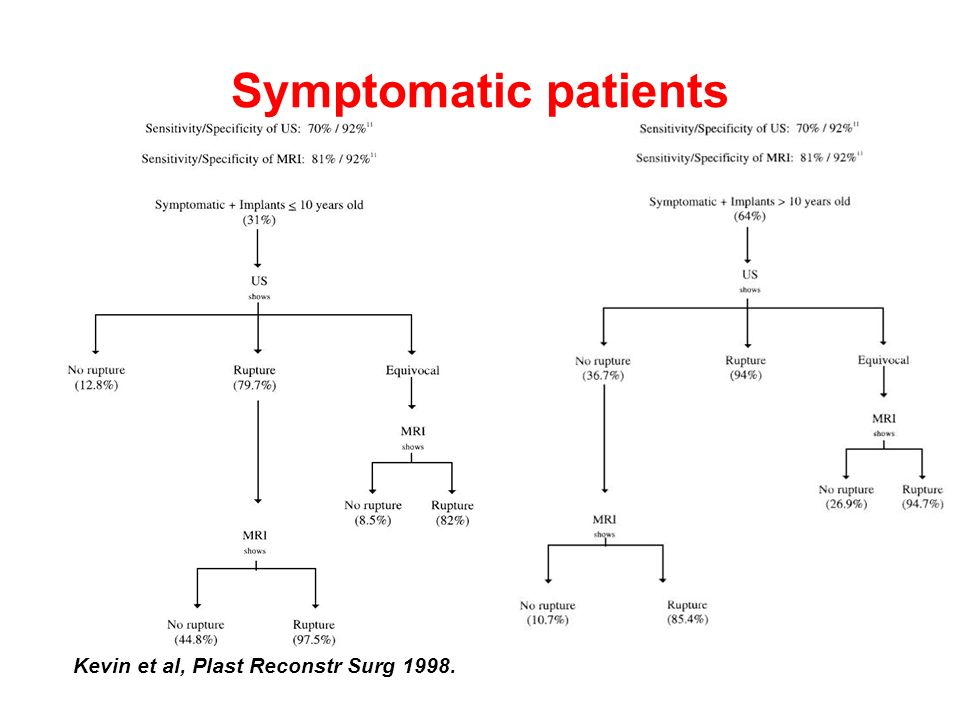 Symptomatic patients Kevin et al, Plast Reconstr Surg 1998.