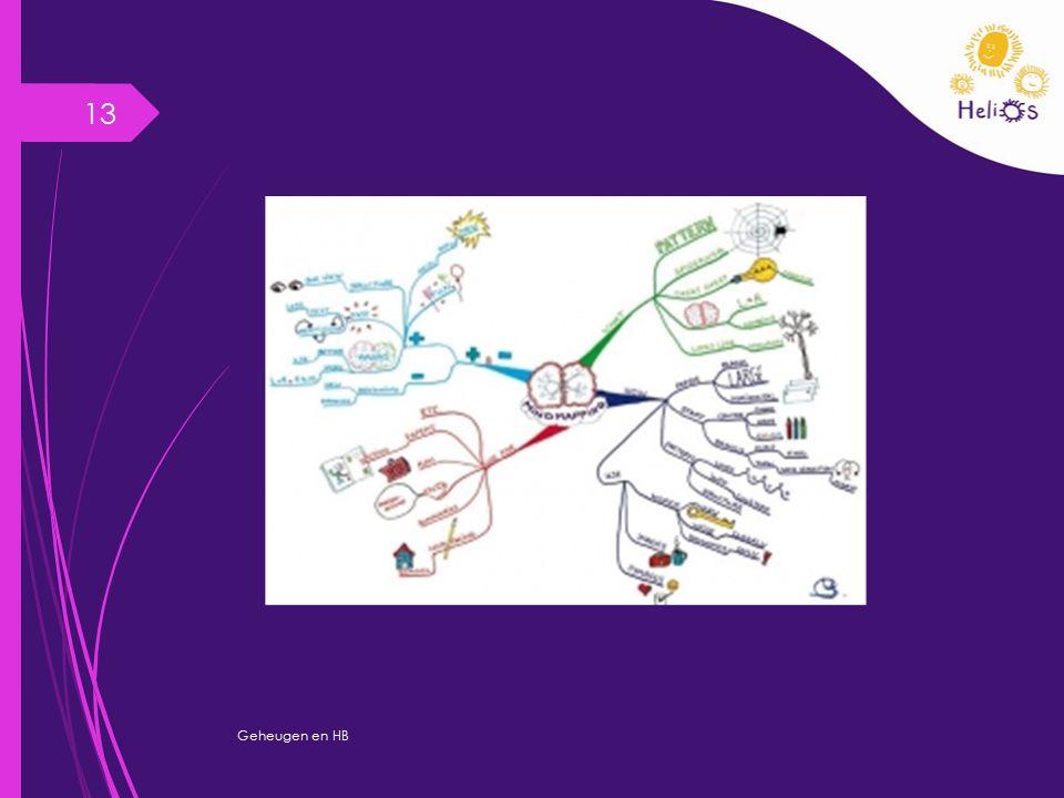 Samenvatting/afsluiting Geheugen en HB 14