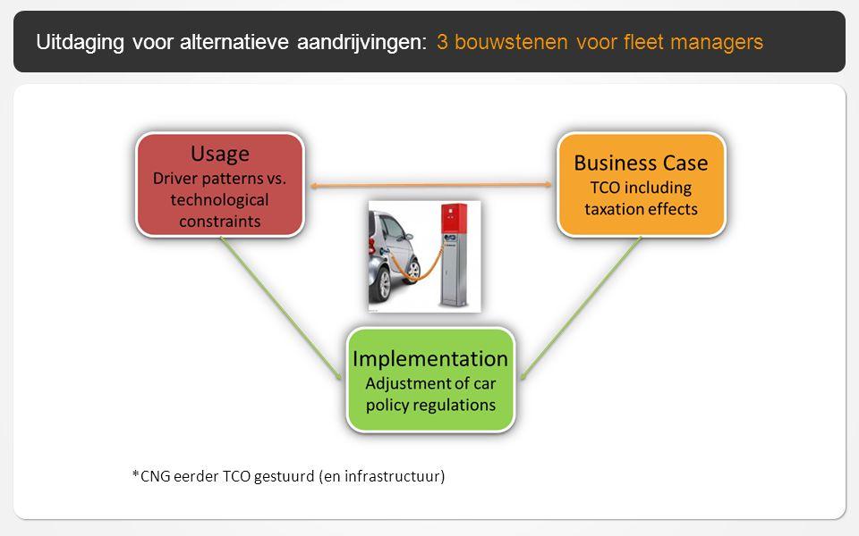 Uitdaging voor alternatieve aandrijvingen: 3 bouwstenen voor fleet managers *CNG eerder TCO gestuurd (en infrastructuur)