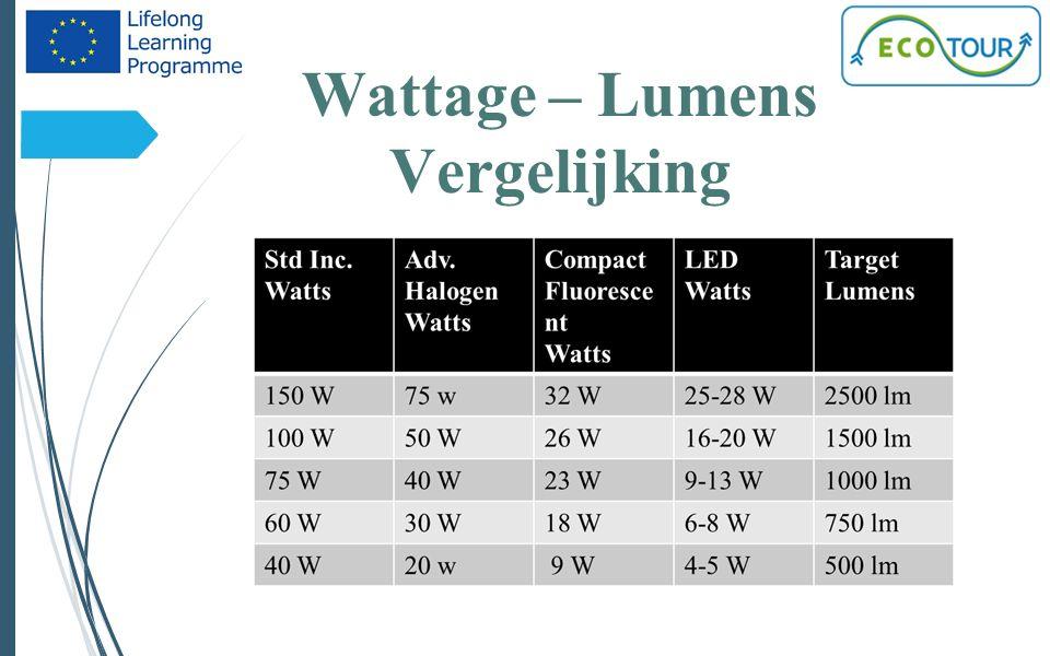 Wattage – Lumens Vergelijking 4