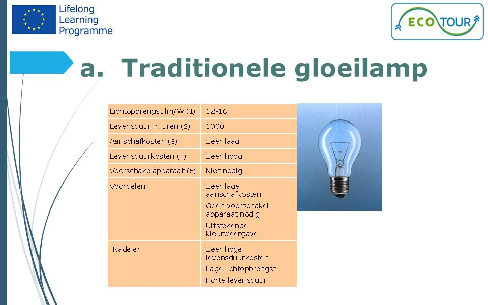 a. Traditionele gloeilamp 5