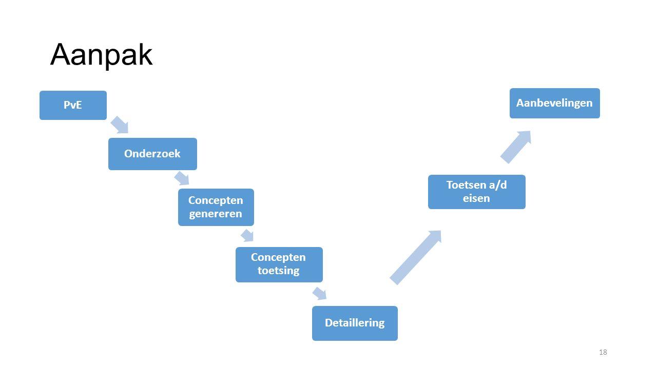 Aanpak 18 PvE Onderzoek Concepten genereren Concepten toetsing Detaillering Toetsen a/d eisen Aanbevelingen
