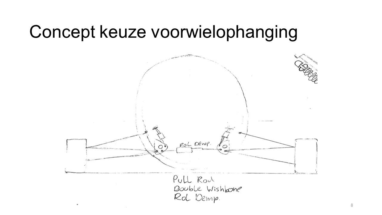 Toetsing aan Eisen Eisen opdrachtgever Volgens de aangeleverde hardpoints dient een pushrod-systeem gebruik te worden Pushrod-systeem is toegepast Voorste wielen min.