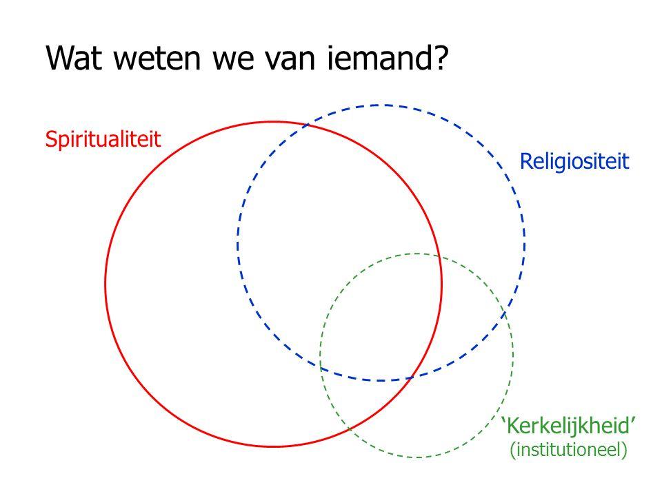Spiritualiteit Religiositeit 'Kerkelijkheid' (institutioneel) Wat weten we van iemand
