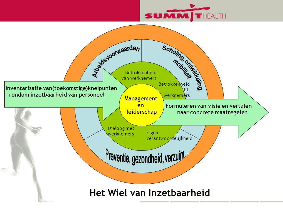 Formuleren van visie en vertalen naar concrete maatregelen Inventarisatie van(toekomstige)knelpunten rondom inzetbaarheid van personeel Management en leiderschap Het Wiel van Inzetbaarheid Eigen verantwoordelijkheid Betrokkenheid van werknemers Dialoog met werknemers Betrokkenheid bij werknemers