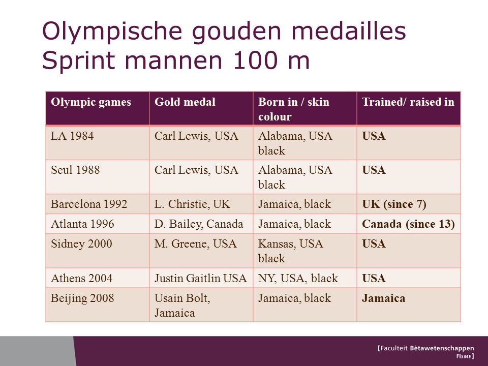 Olympische gouden medailles Sprint mannen 100 m Olympic gamesGold medalBorn in / skin colour Trained/ raised in LA 1984Carl Lewis, USAAlabama, USA black USA Seul 1988Carl Lewis, USAAlabama, USA black USA Barcelona 1992L.