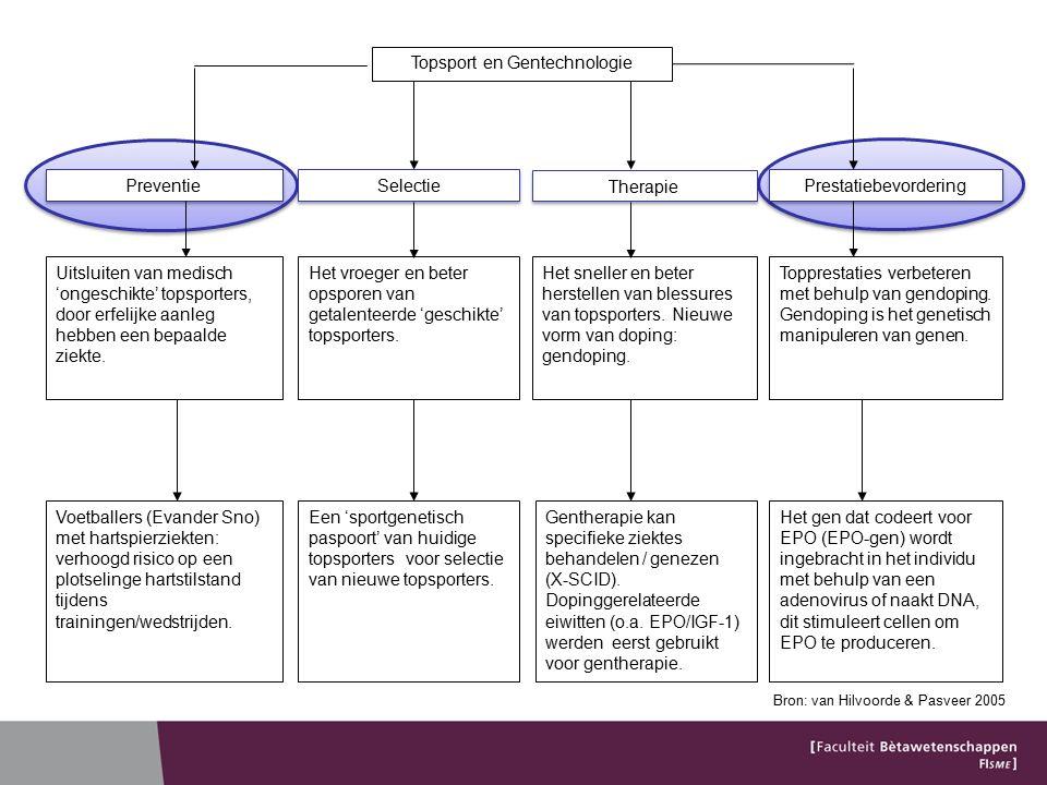 Preventie Presymptomatisch genetisch testen (testen van gezonde sporters)