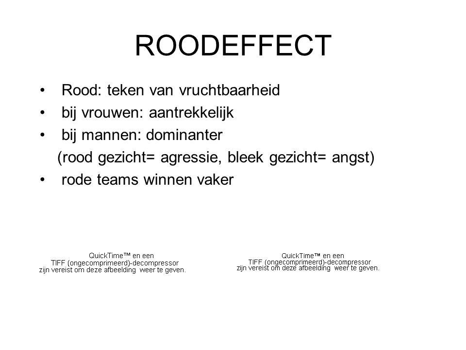ROODEFFECT Rood: teken van vruchtbaarheid bij vrouwen: aantrekkelijk bij mannen: dominanter (rood gezicht= agressie, bleek gezicht= angst) rode teams winnen vaker