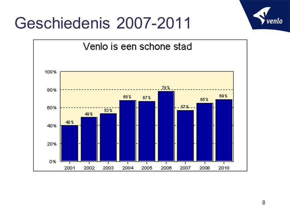 Geschiedenis - 2012  Bezuinigen en stimuleren eigen verantwoordelijkheid  Bezuinigingen 2012:  €200.000,-/jr op zwerfafvalbestrijding.