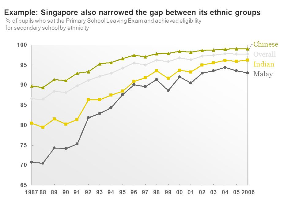 99989700 Overall Indian Chinese Malay 200605040302019695949392919089881987 Example: Singapore also narrowed the gap between its ethnic groups % of pupils who sat the Primary School Leaving Exam and achieved eligibility for secondary school by ethnicity