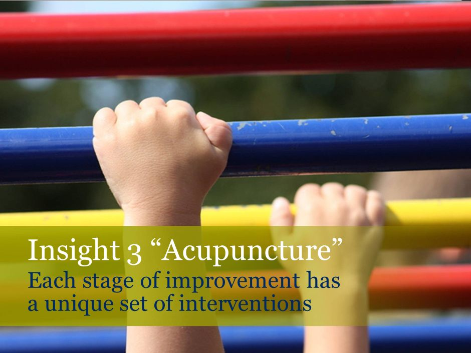 Each stage of improvement has a unique set of interventions Insight 3 Acupuncture