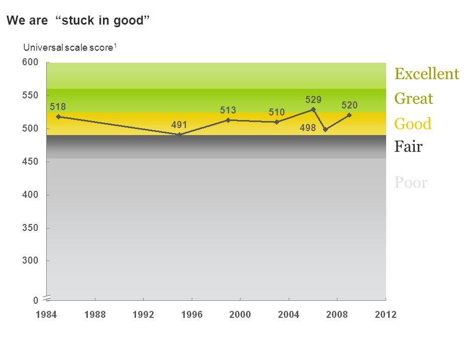 ..despite 29 attempts to improve Dutch education BRON: Regeerakkoorden 1989, 1994, 1998, 2002.