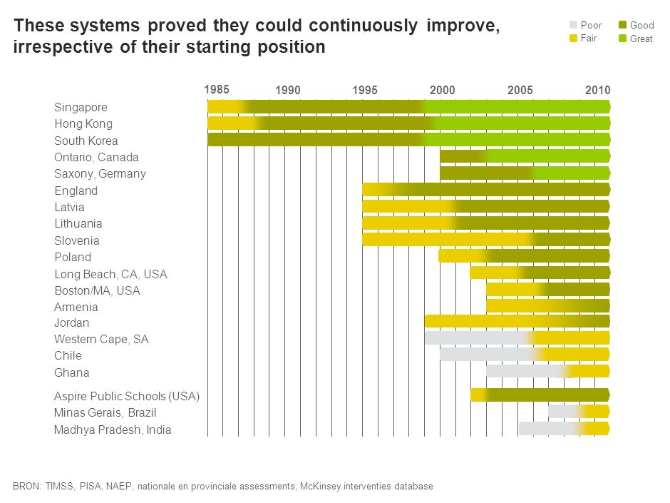 Systems can improved over just a six year period ChileLatviaHong Kong +75%+65%+25% Saxony +75% Poor Good Fair Great Initial Performance SYE 20002006200020062000200620002006