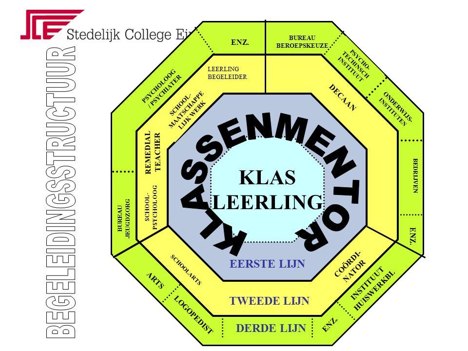 SOCIAAL-EMOTIONELE BEGELEIDING signalering (mentor /ouder/ docent ) extra aandacht van mentor mentorenoverleg (wekelijks) intervisie mentoren consultatie leerlingbegeleider/ schoolpsycholoog interne- externe begeleiding (2e,3e lijn) Trainingsgroepen SoVa-training en faalangst reductietraining