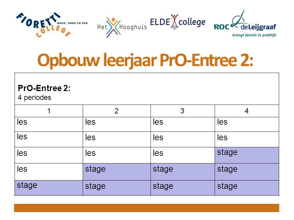 Vakken PrO-Entree 2 Nederlands Rekenen Burgerschap (oa Sport) Vakleer Theorie Vakleer Praktijk (MEWV) Digitale vaardigheden