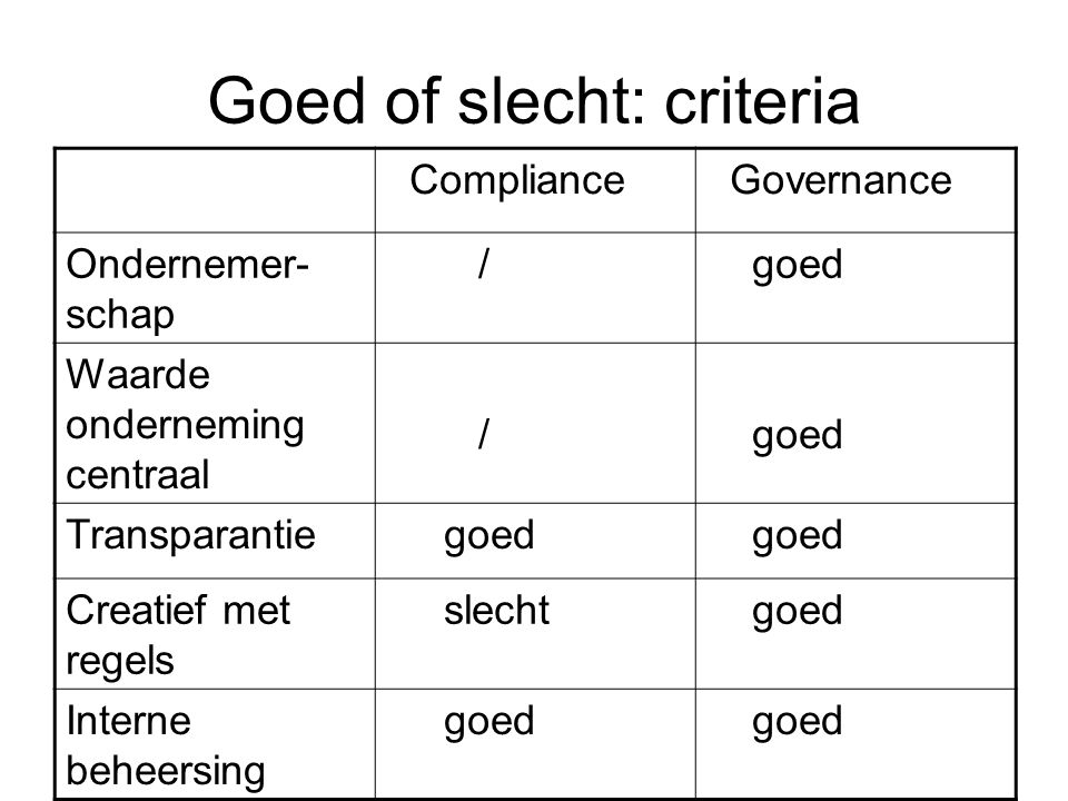 Goed of slecht: criteria Compliance Governance Ondernemer- schap / goed Waarde onderneming centraal / goed Transparantie goed Creatief met regels slec